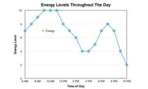 Energy levels through a day