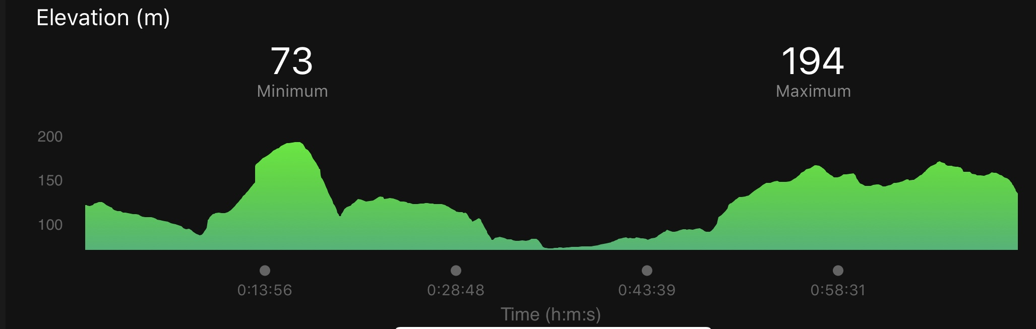 Croyde Ocean Triathlon Run Elevation Map