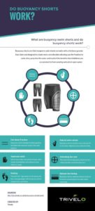 Do Buoyancy Shorts Work Infographic
