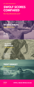 Professional-Swimmers-Swolf-Scores-Compared-Infographic
